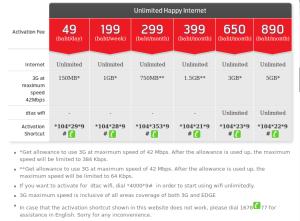 Paket Internet dan Cara Registrasi Internet