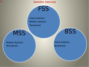 Satellite Service